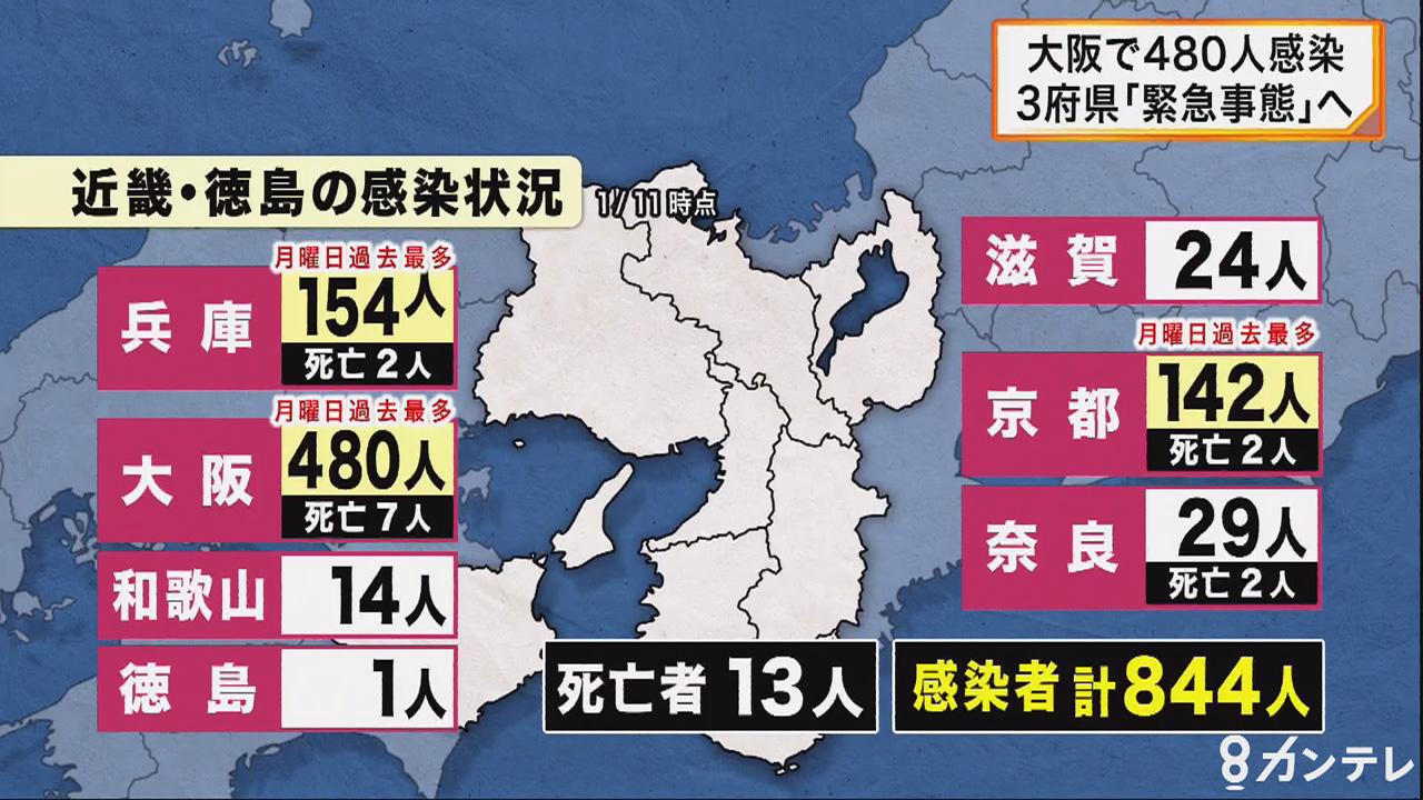 大阪で『月曜最多480人』感染確認…陽性率17.8% 関西3府県に「緊急事態宣言」へ