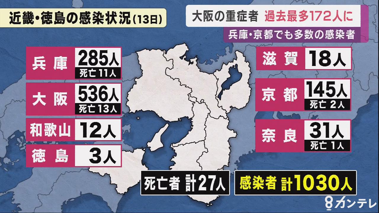 大阪の重症者『過去最多172人』に 兵庫・京都の感染者は「過去3番目の多さ」