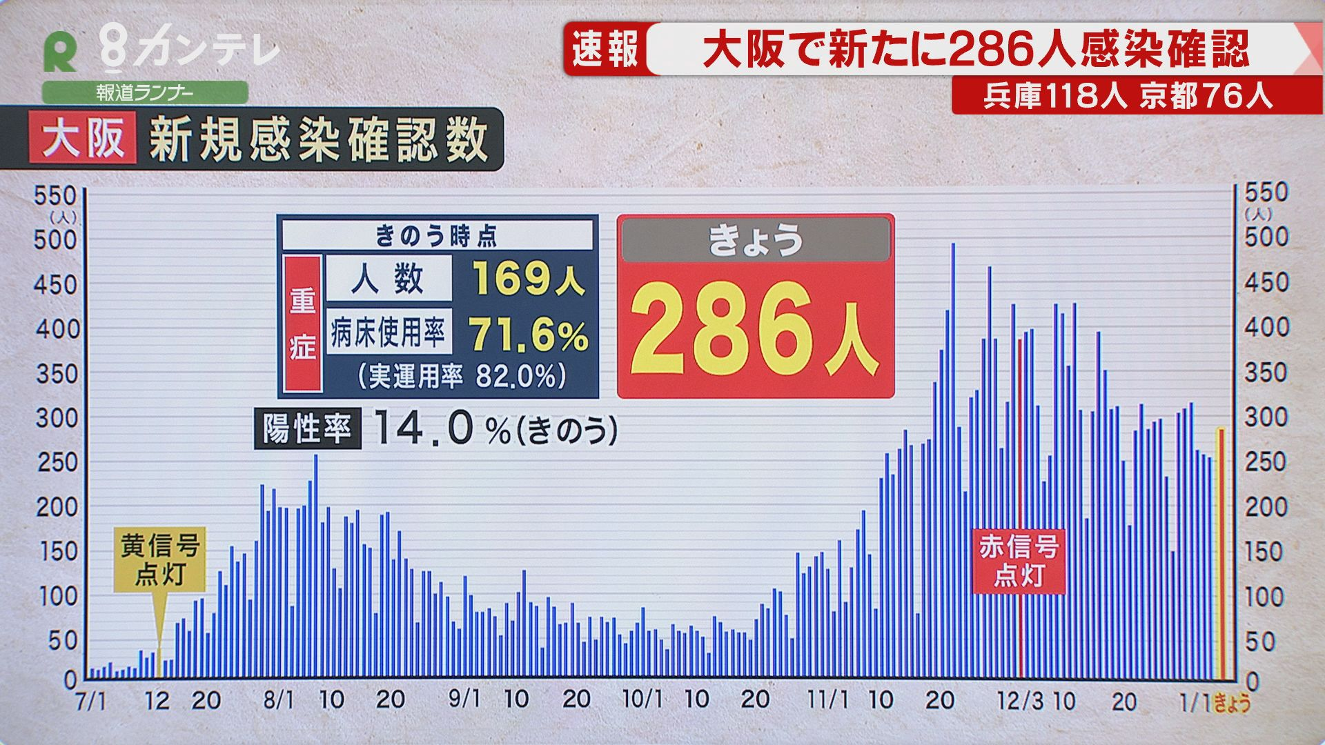 """大阪府で新たに""""286人""""感染確認 重症者は『過去最多』 兵庫は新たに118人判明"""