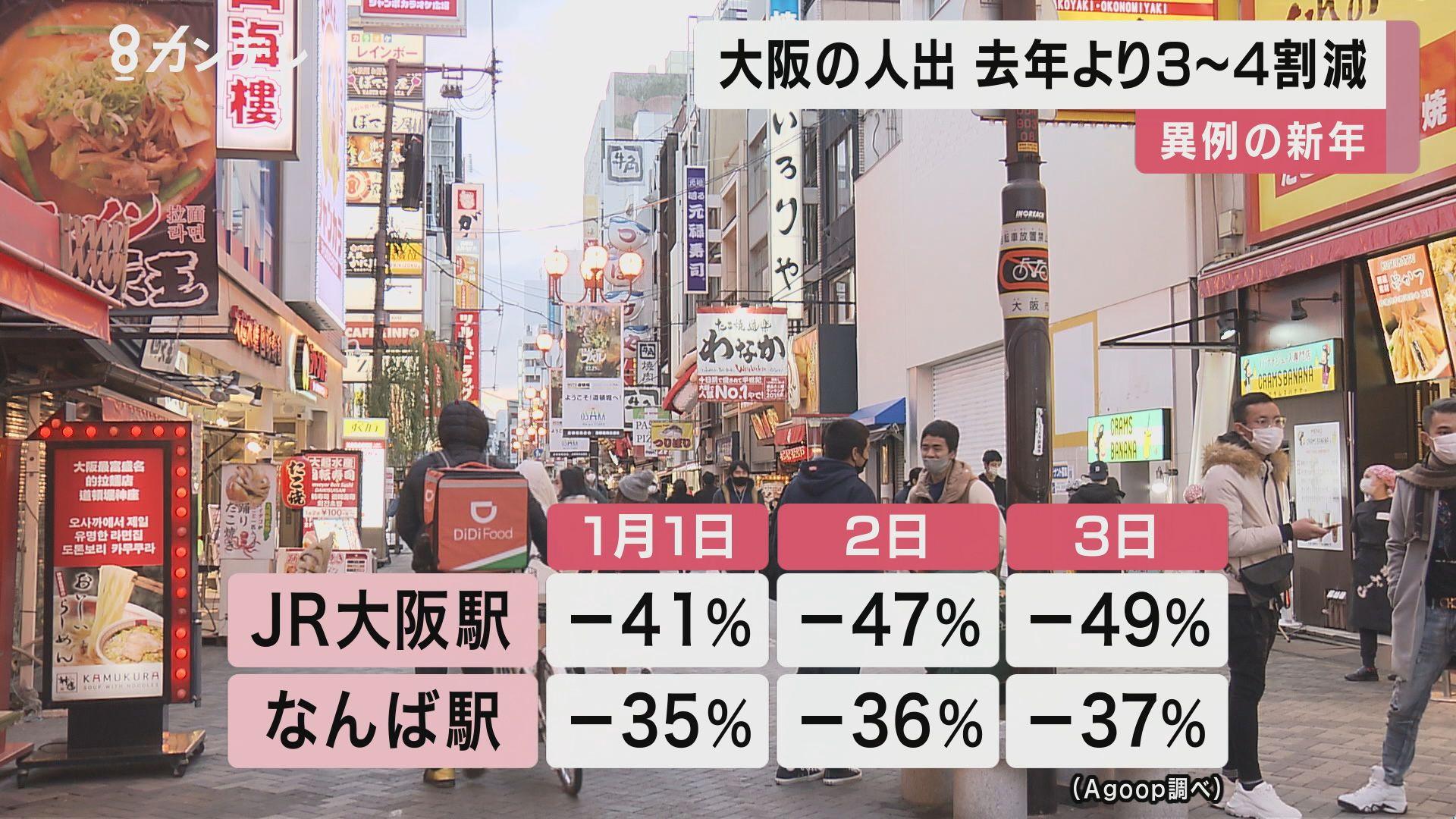 """大阪の人出が『3割~4割減』 異例の""""巣ごもり""""年末年始"""
