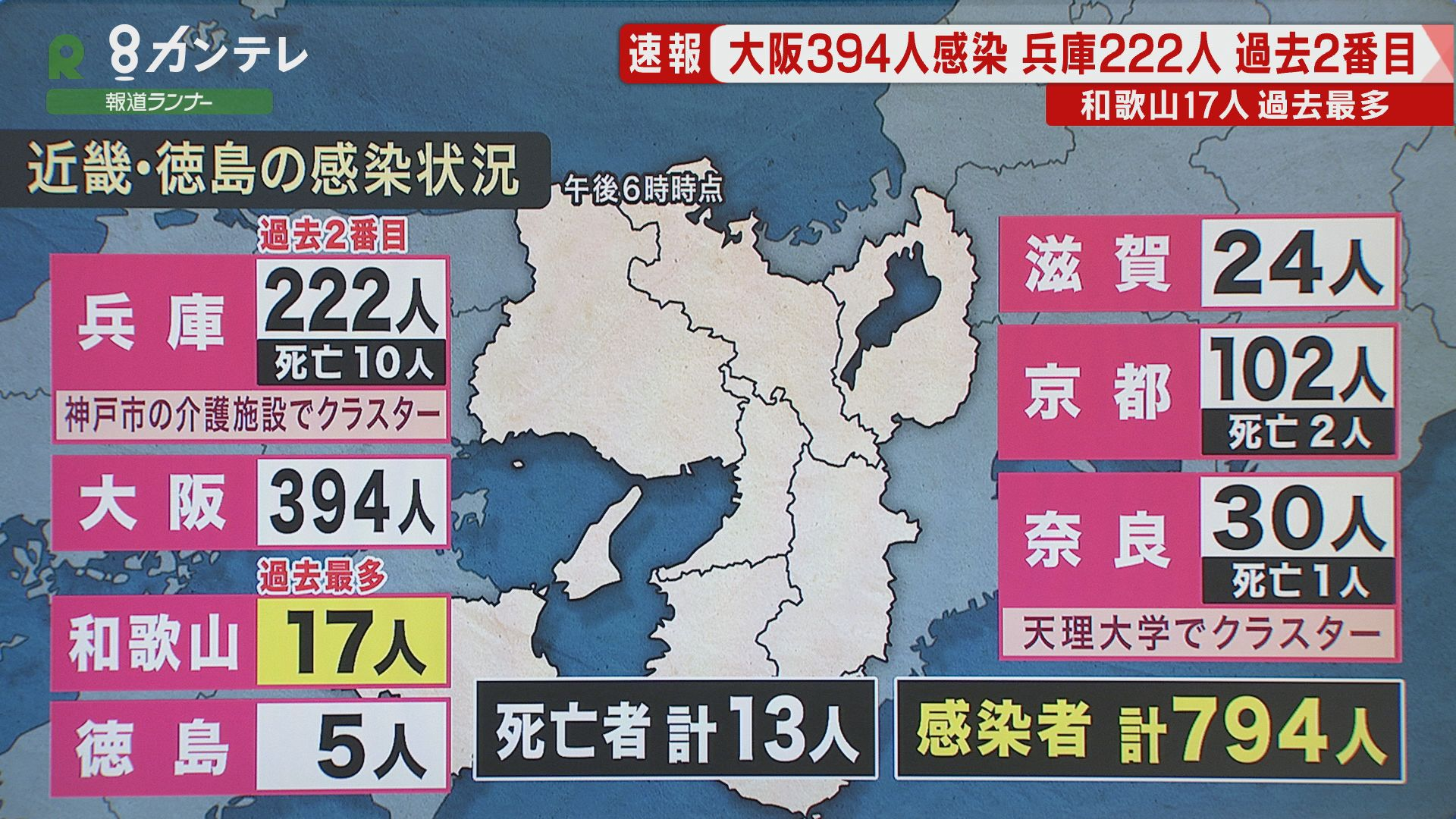 """大阪府では新たに""""394人""""の感染確認 兵庫では""""過去2番目""""の222人"""