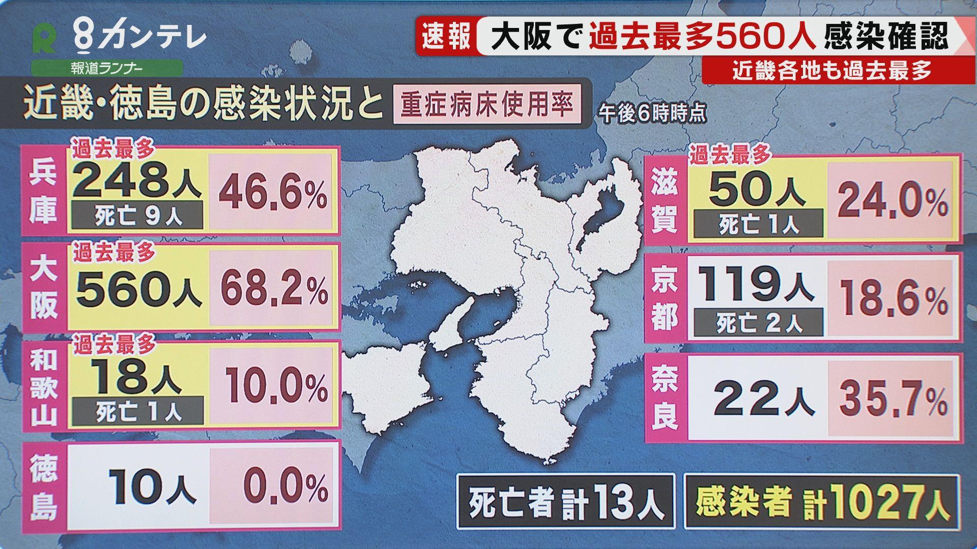 """大阪で過去最多の""""560人"""" 大阪府幹部「増加傾向にある」 兵庫・滋賀・和歌山でも過去最多"""