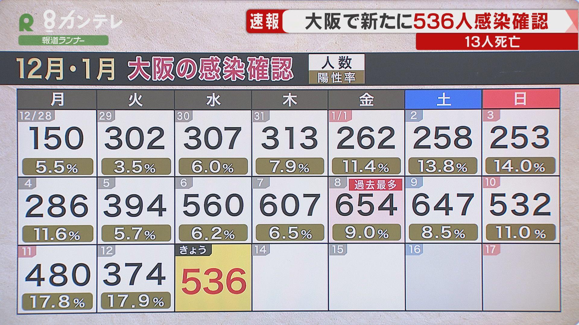 【速報】大阪で新たに536人の感染確認 感染者13人が死亡