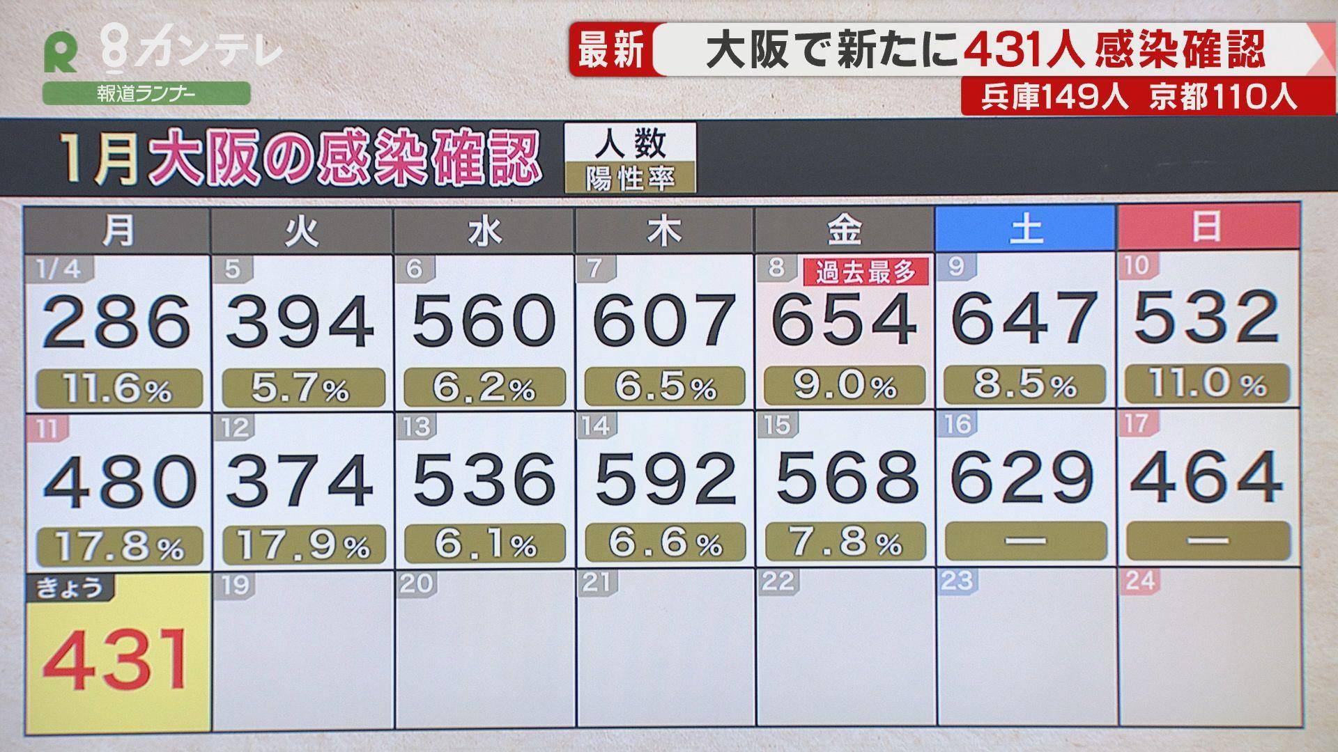 大阪府で431人の感染確認 10人が死亡 重傷病床の運用率は86.2% 高校などで集団感染も