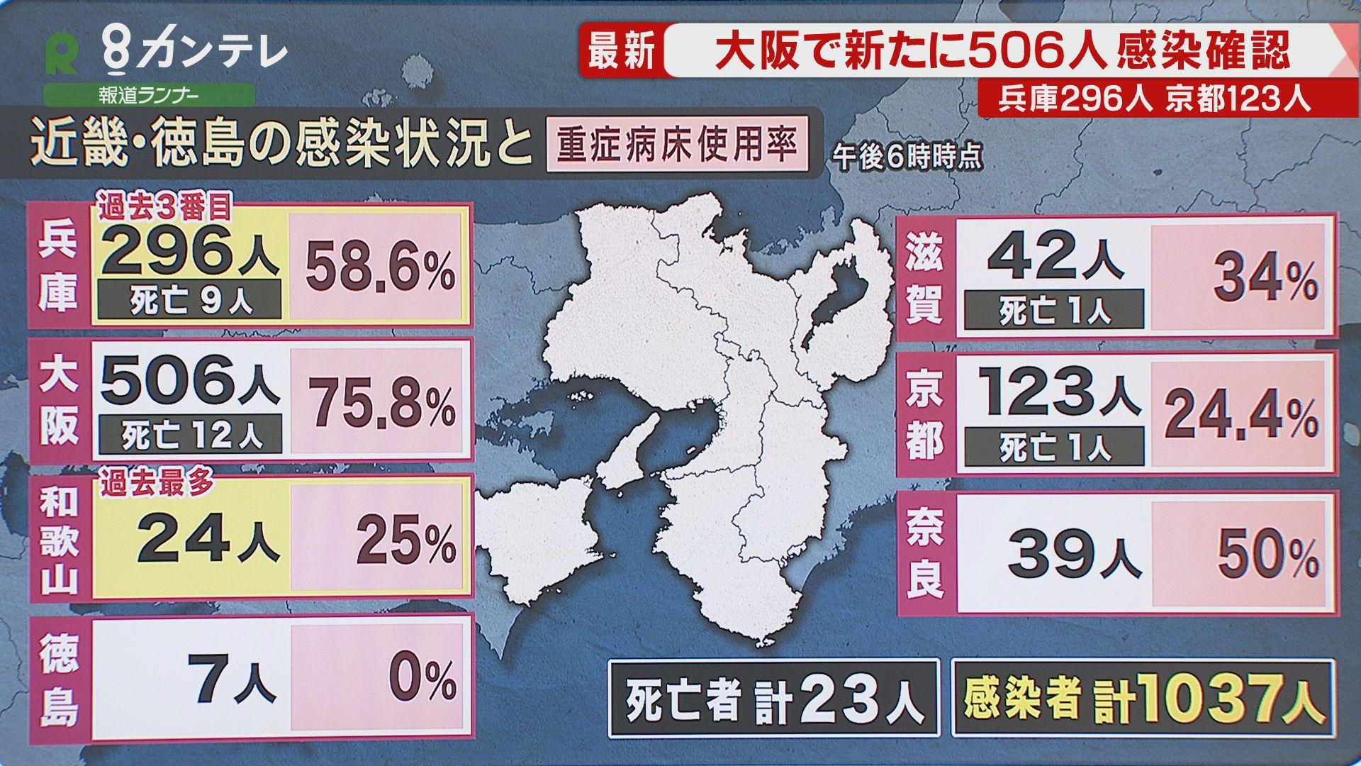 大阪で506人、兵庫では過去3番目に多い296人の感染を確認 新型コロナ