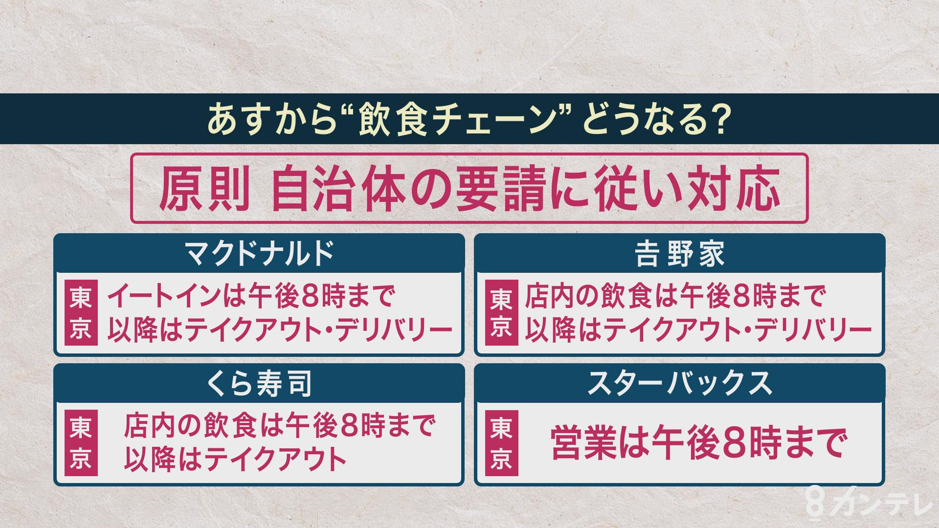 緊急事態宣言の発令で…飲食チェーンは? 東京を参考にみると…