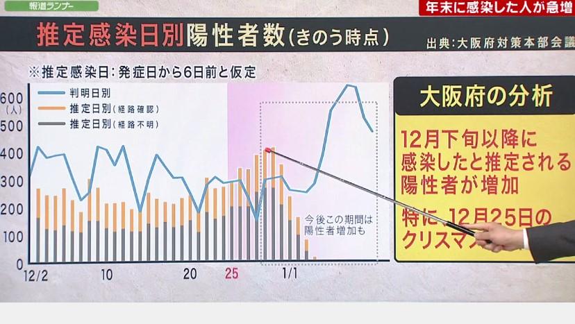 大阪府本部会議で示された「推定感染日」 多くの人がクリスマスから年末に感染と推定