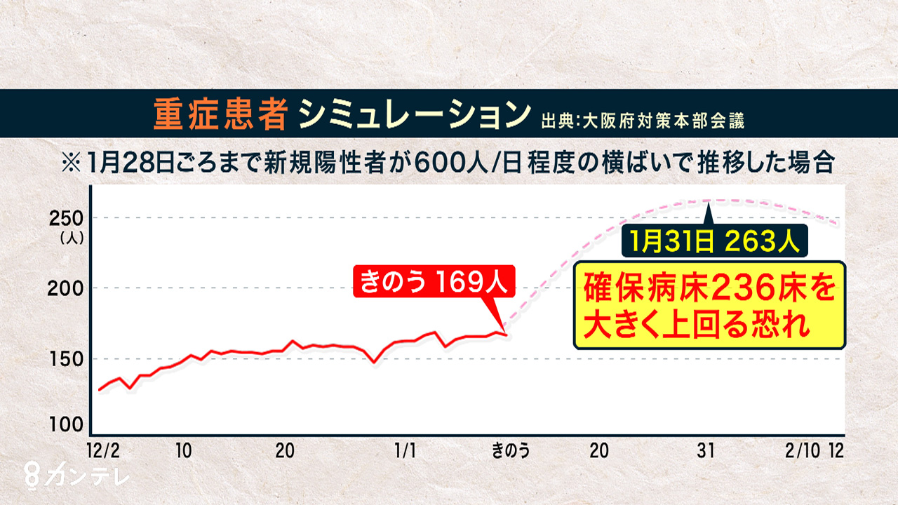 1日平均600人の感染確認では、1月末に260人超の重症者 大阪府の重症者推移シミュレーション