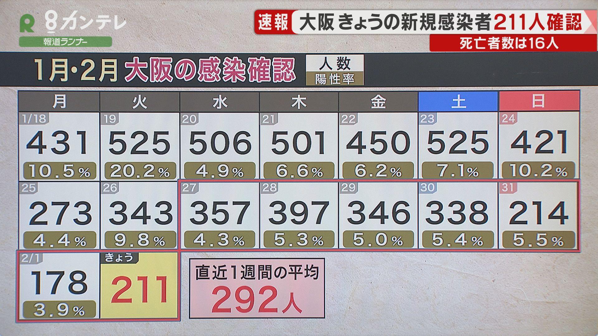 【速報】大阪で新たに211人の感染確認 感染者16人が死亡