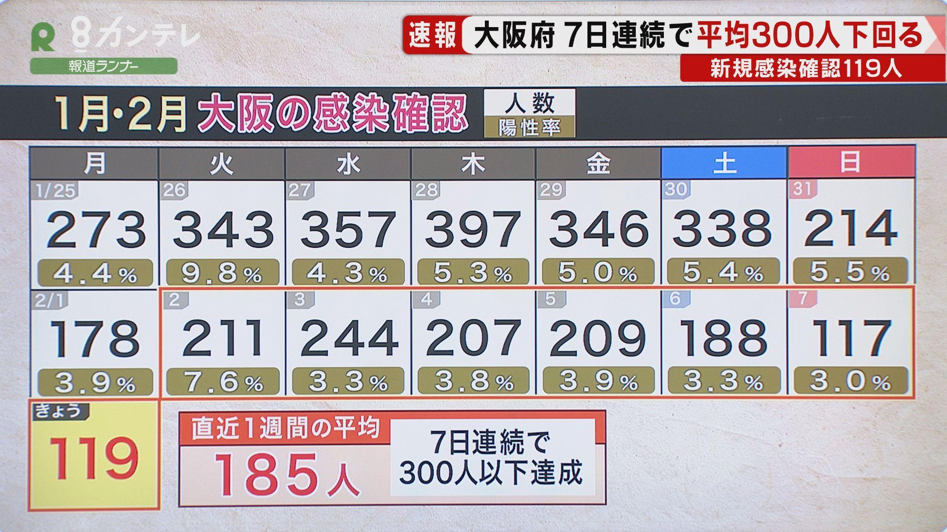 """【速報】大阪で新たに119人の感染確認 『緊急事態宣言』""""解除""""要請基準に 死亡者は計1000人超す"""