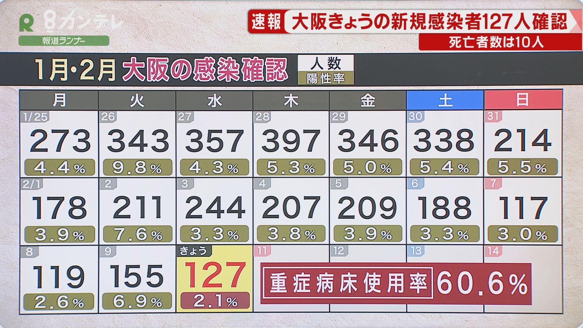 【速報】大阪で新たに127人の感染確認 感染者10人が死亡