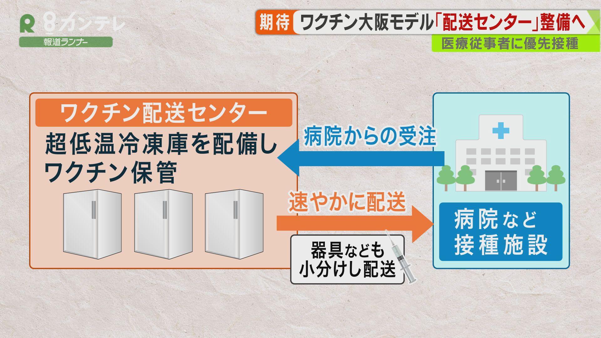 ワクチンの保管や配送を「一括」で 医療従事者へのワクチン接種に向けた「大阪モデル」発表