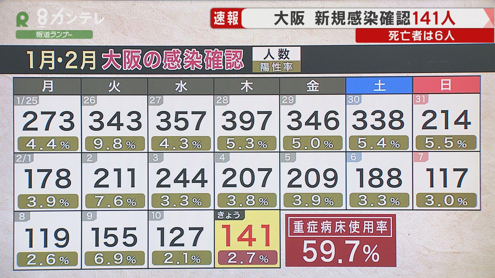 【速報】大阪で新たに141人の感染確認 感染者6人が死亡 重症病床の使用率は60%未満に