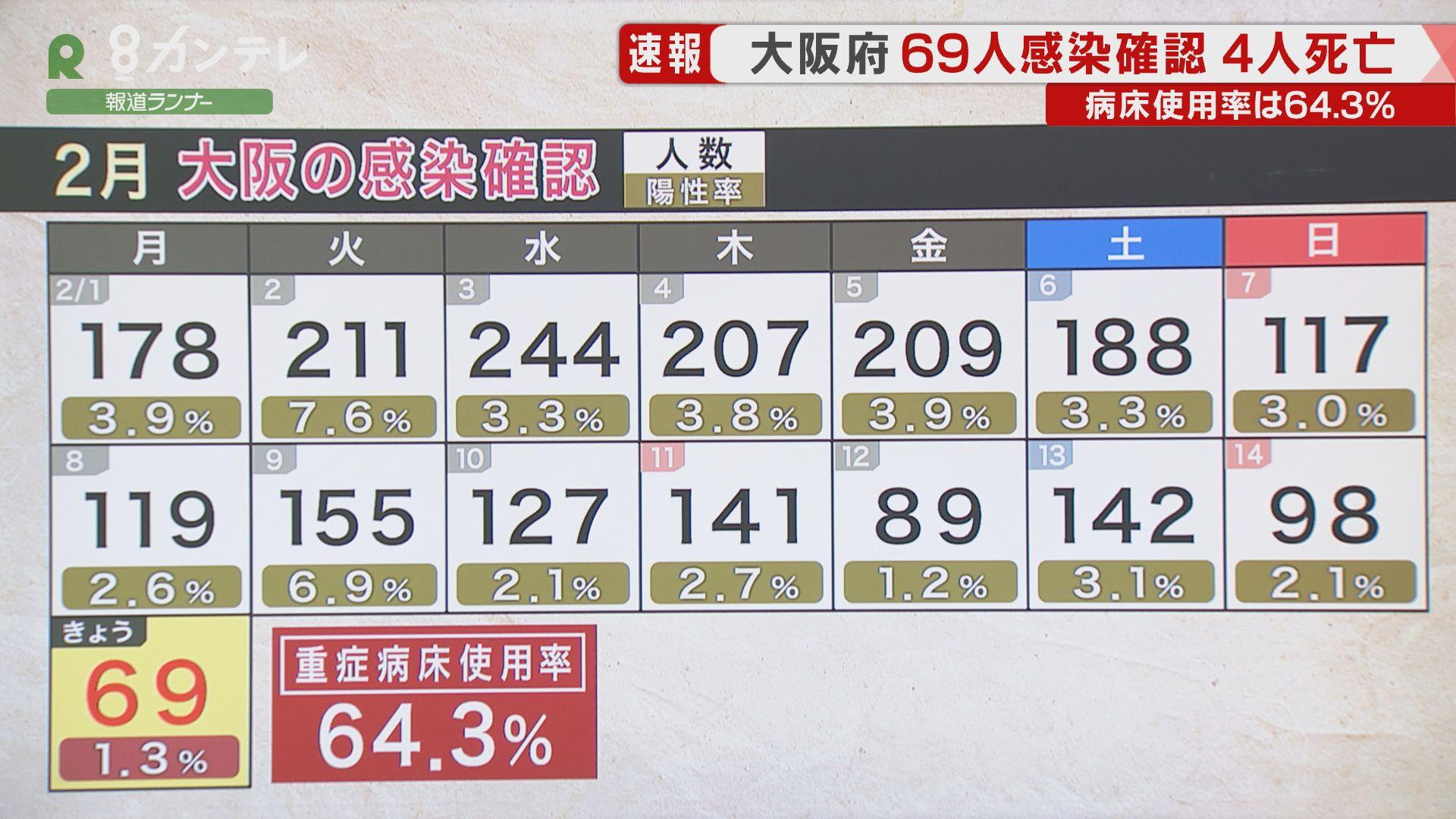 【速報】大阪で新たに69人の感染確認 感染者4人が死亡
