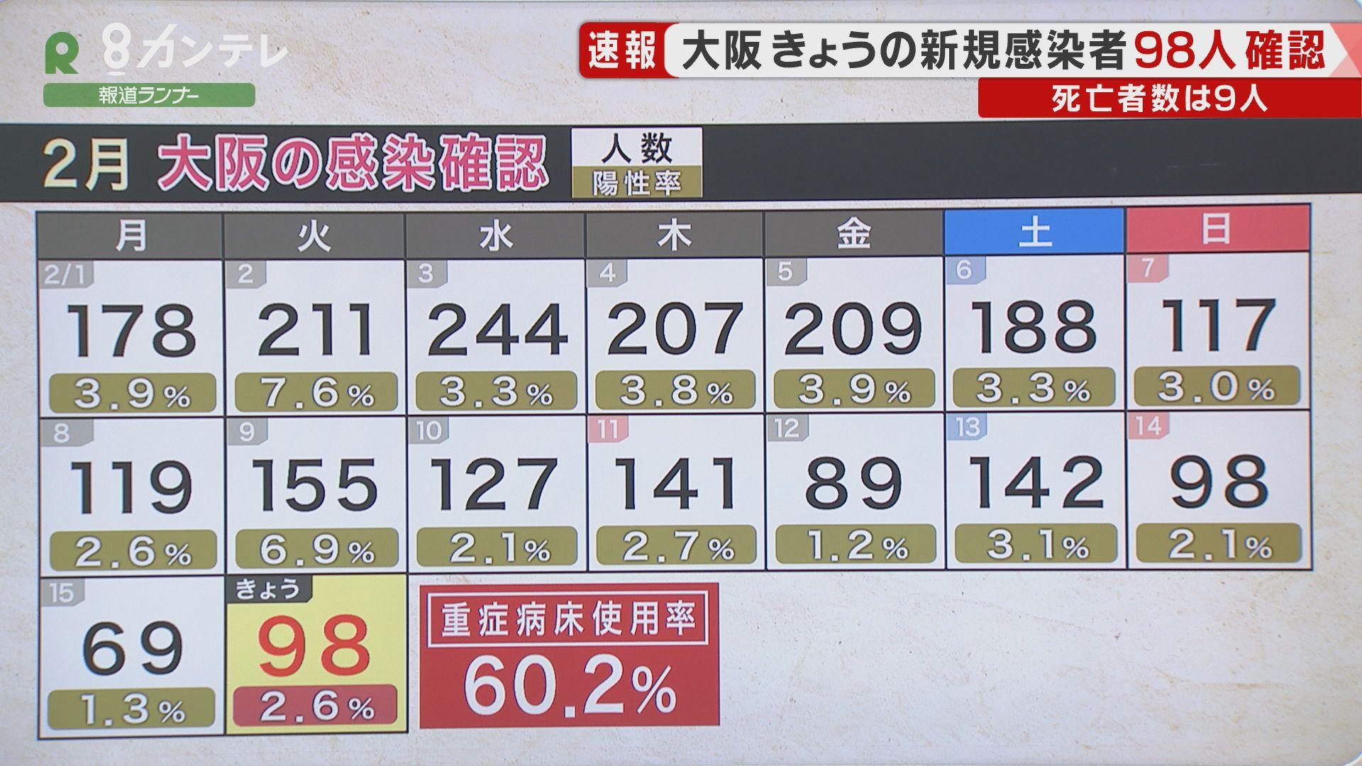 【速報】大阪で新たに98人の感染確認 感染者9人が死亡