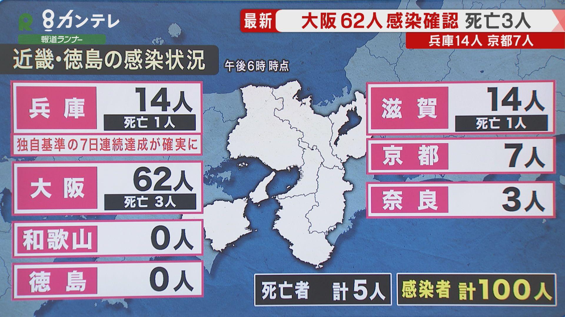 兵庫県「新たに14人」感染確認 県独自基準の「7日連続の達成」が確実に