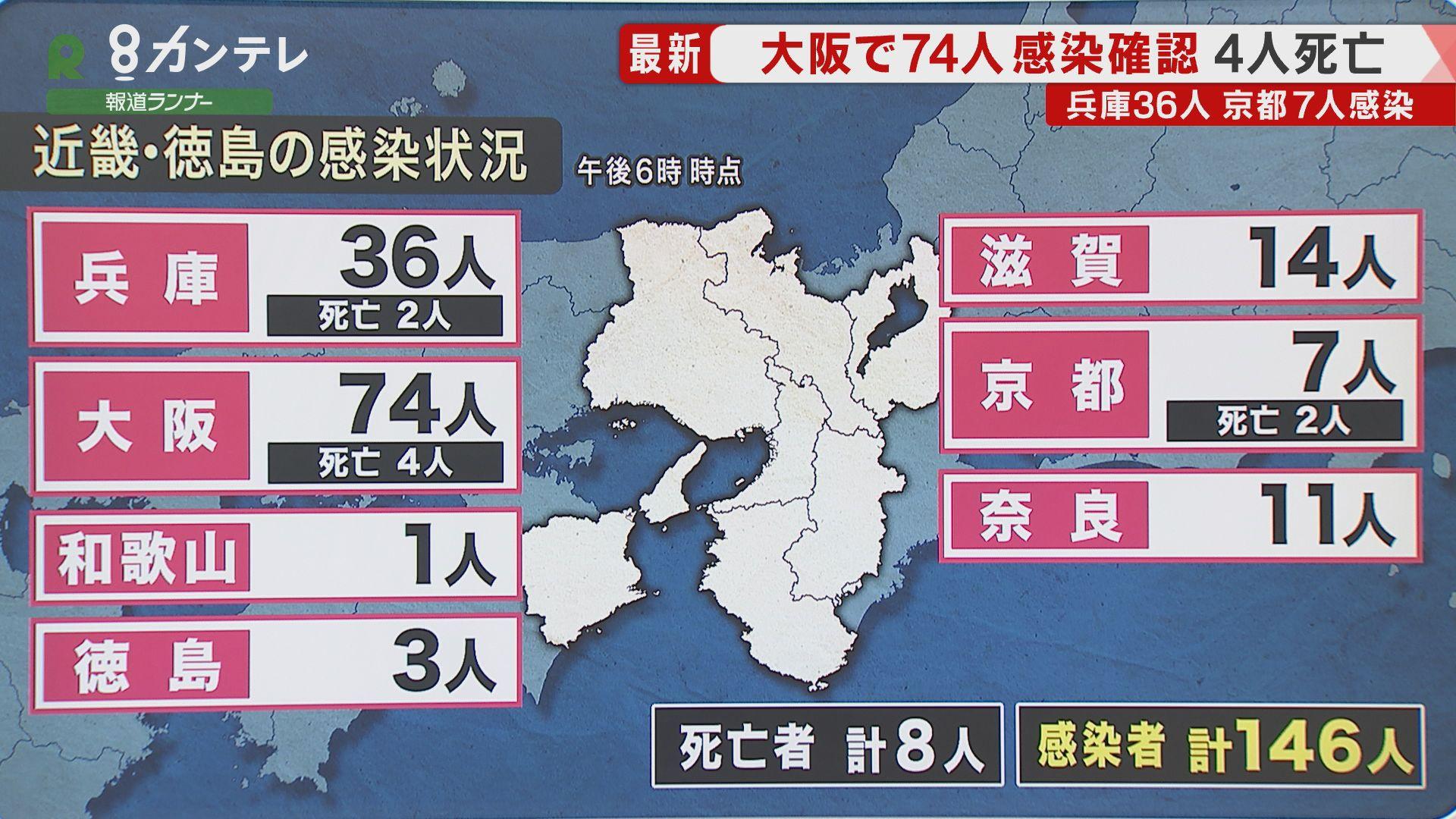 【速報】大阪で新たに74人の感染確認 感染者4人が死亡