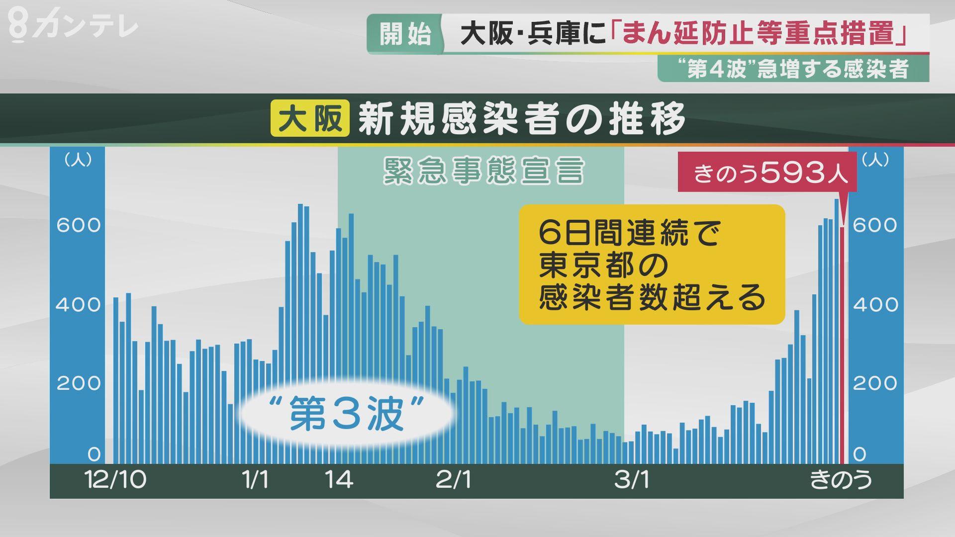 者 大阪 新規 感染 東京新規感染者、239人 大阪141人―新型コロナ