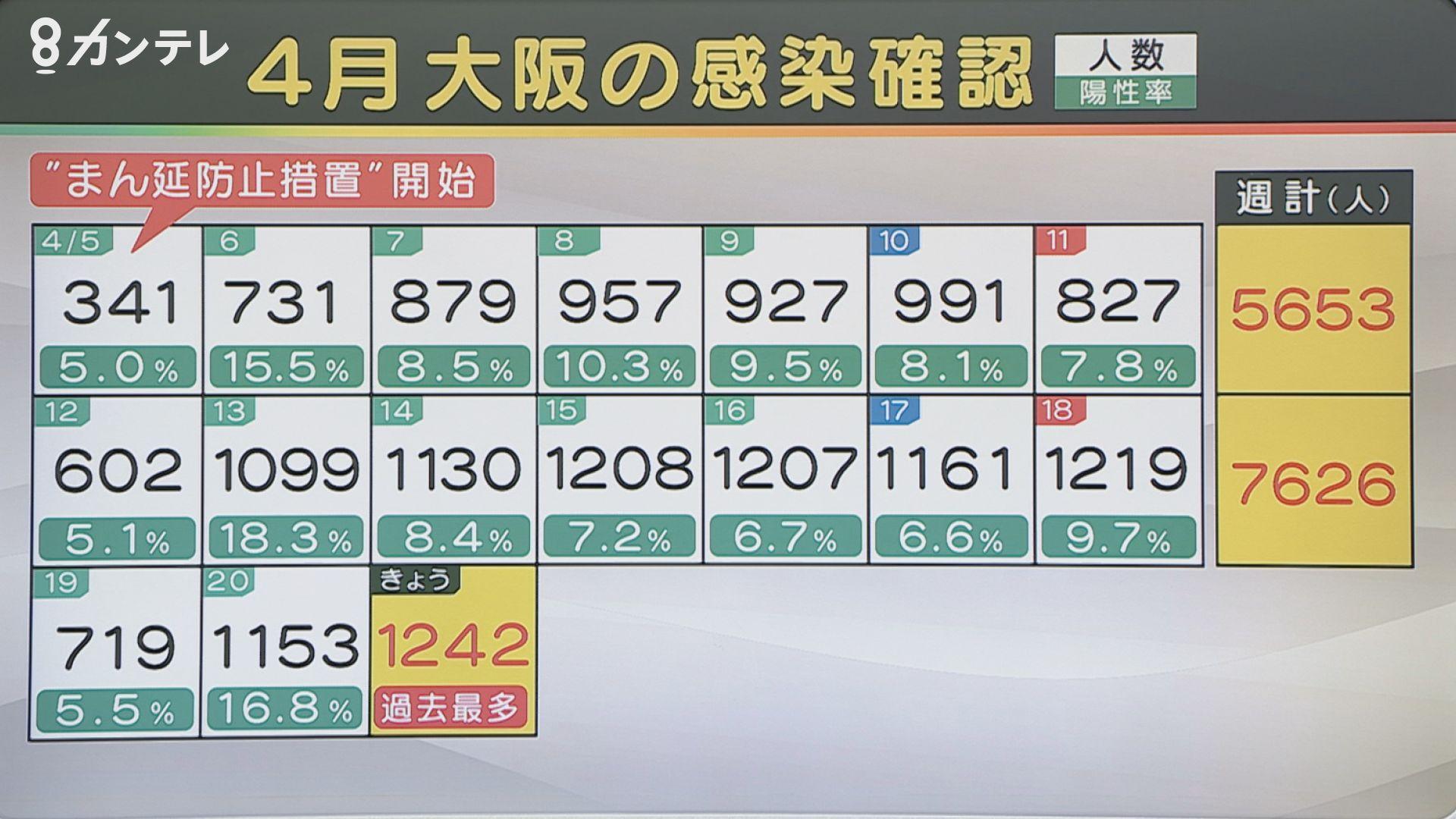 【速報】大阪で新たに1242人の感染確認 過去最多 20人死亡