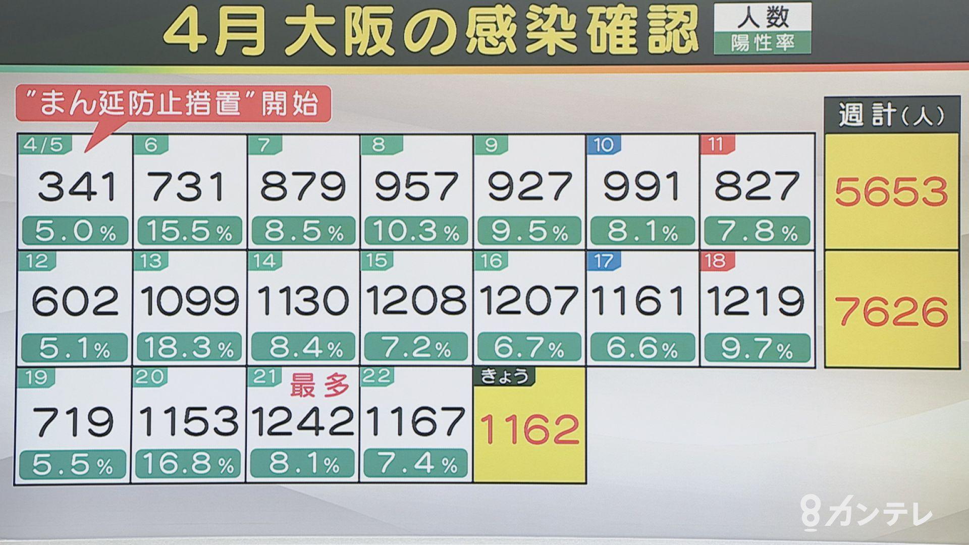 【速報】大阪で新たに1162人の感染確認 過去6番目の多さ 前週金曜を下回る 死亡15人