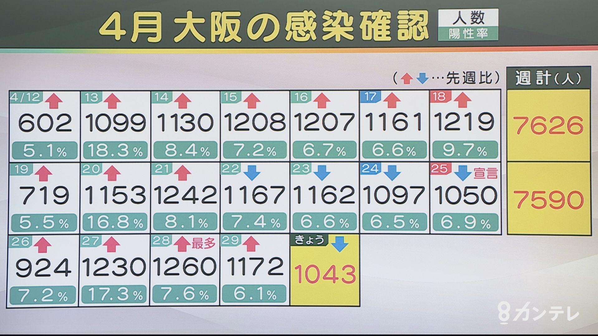 【速報】大阪で新たに1043人の感染確認 8人死亡