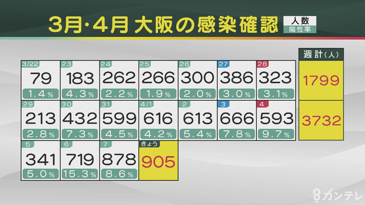【速報】大阪府で新たに905人の感染確認 3日連続で過去最多を更新
