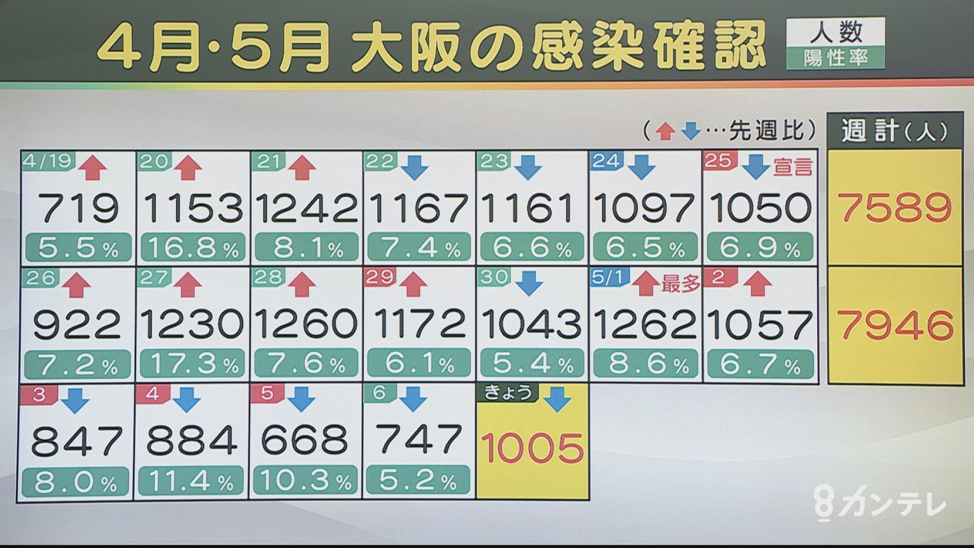 【速報】大阪で新たに1005人の感染確認 感染者50人が死亡