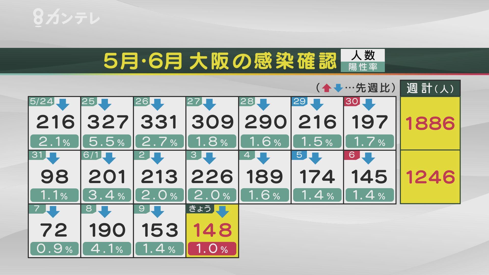 【速報】大阪で新たに148人の感染確認 感染者17人が死亡