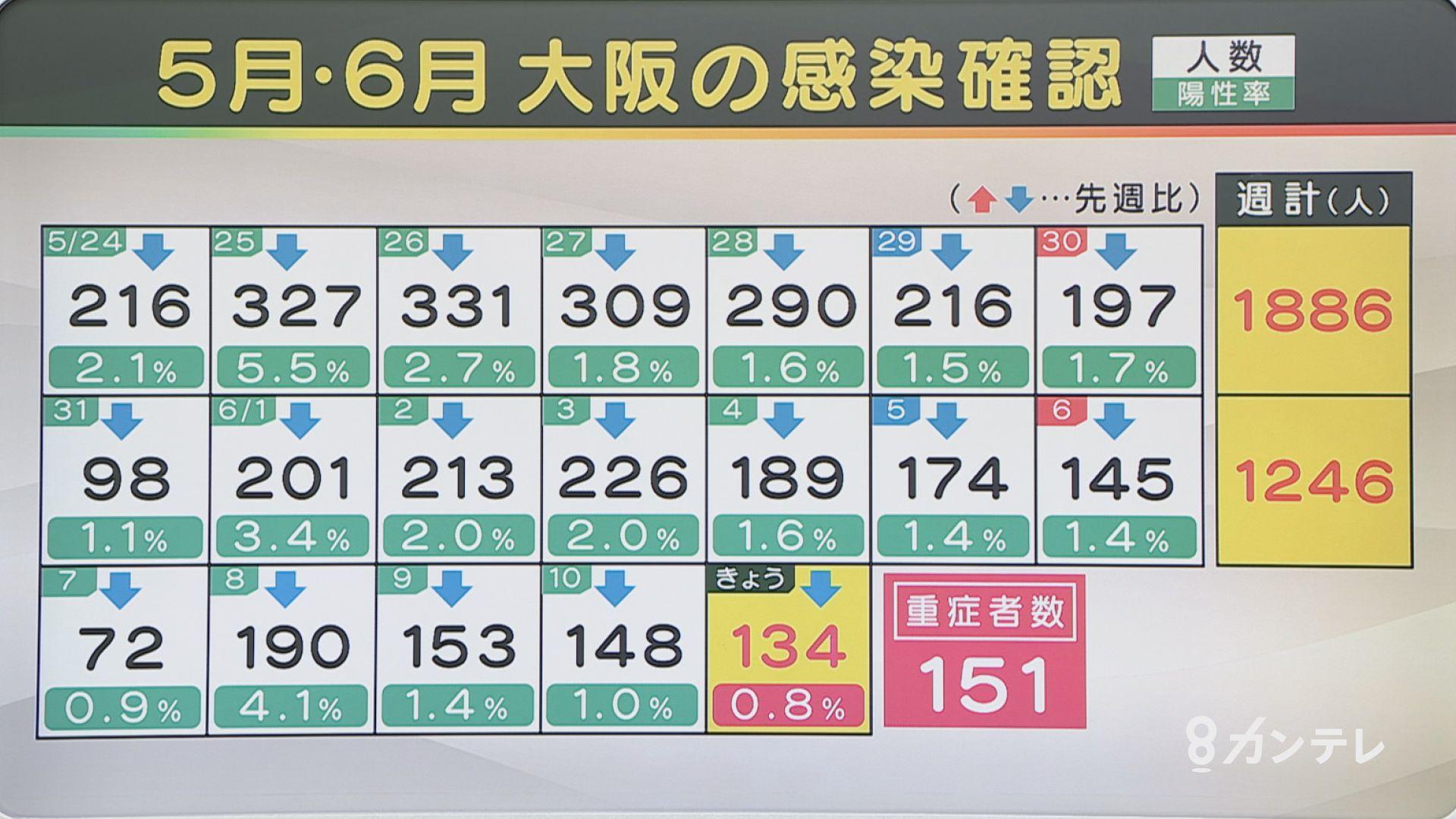 【速報】大阪で新たに134人の感染確認 感染者11人が死亡