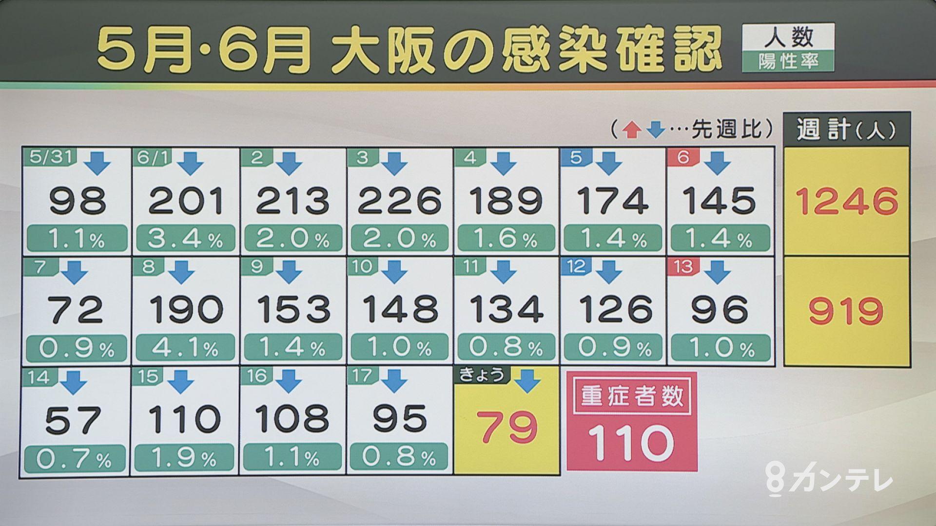 【速報】大阪で新たに79人の感染確認 感染者17人の死亡確認