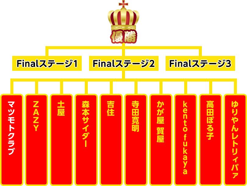 R-1決勝トーナメント表